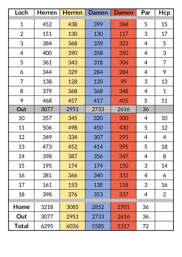 Scorekarte 18 Loch Ostkurs im Golfclub Praforst